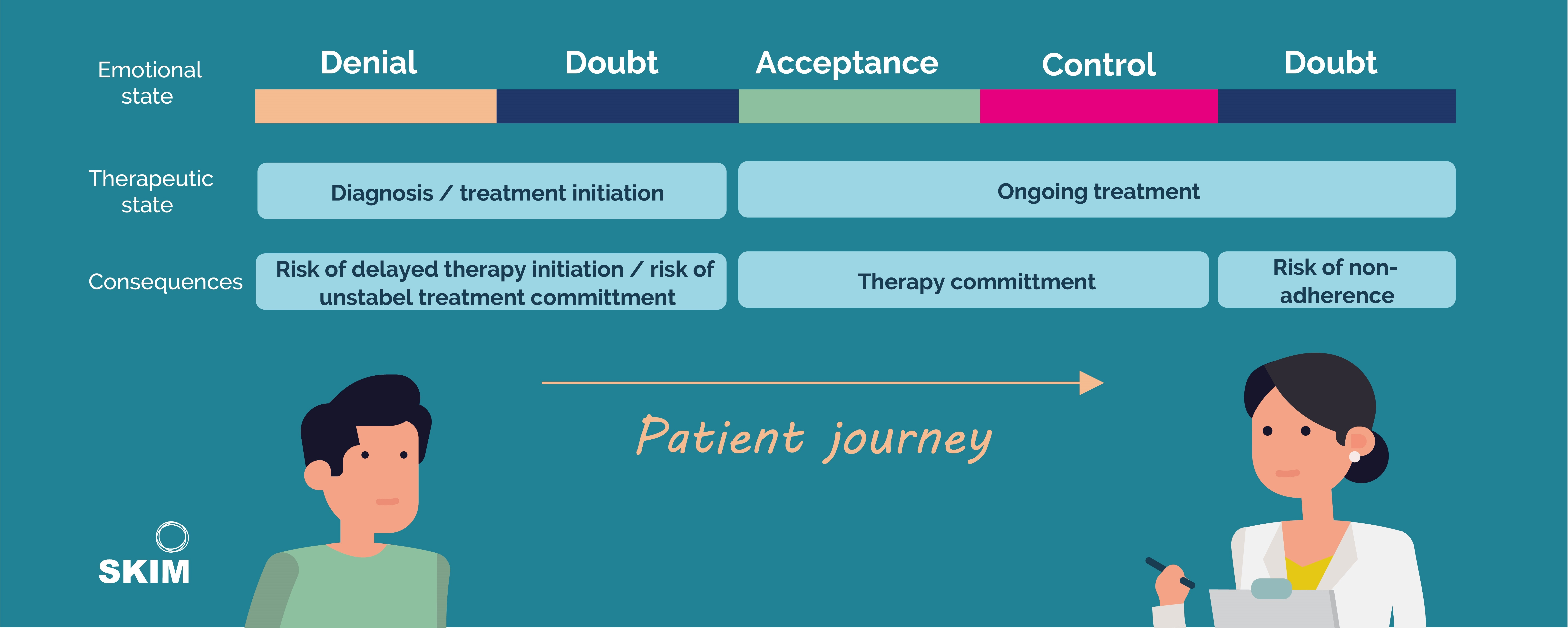 SKIM Patient Journey Mapping