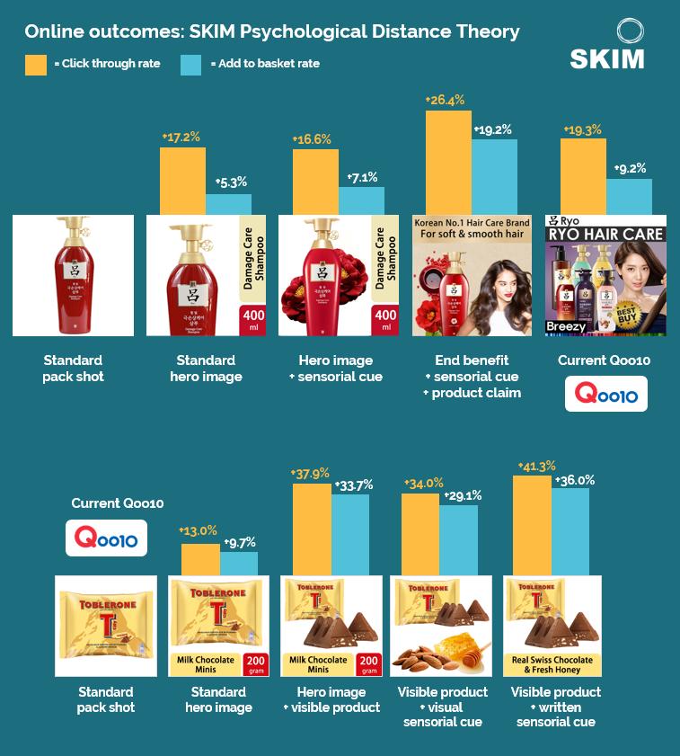 Qoo10 eCommerce Results
