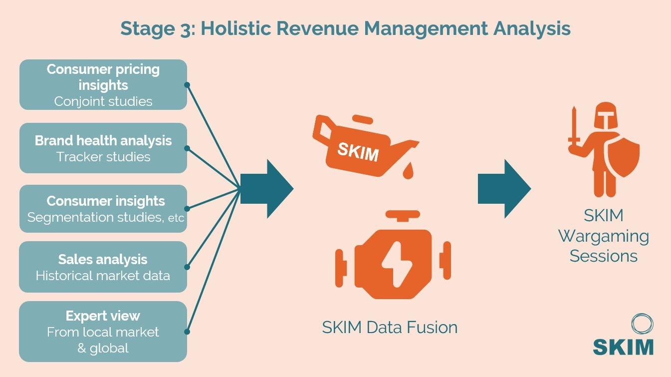 SKIM revenue mangement - data fusion analysis