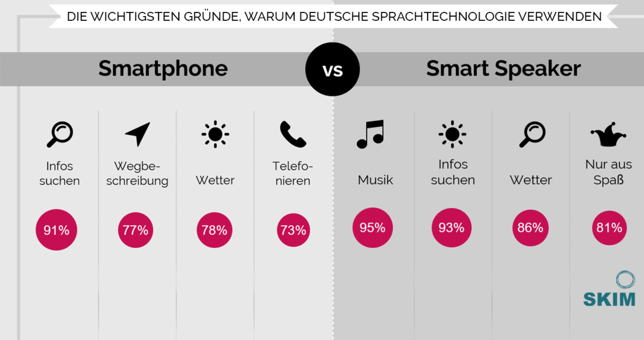SKIM Research_German Voice Use Cases